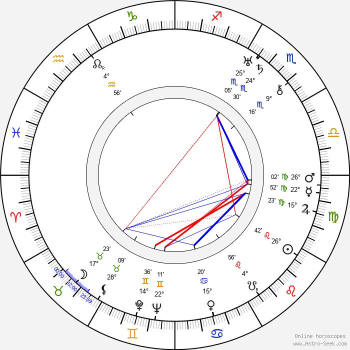 Elina Kolehmainen - Birth horoscope chart