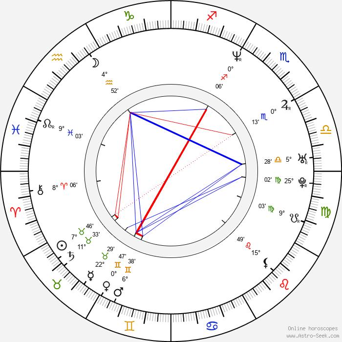 Elina Rintala - Birth horoscope chart