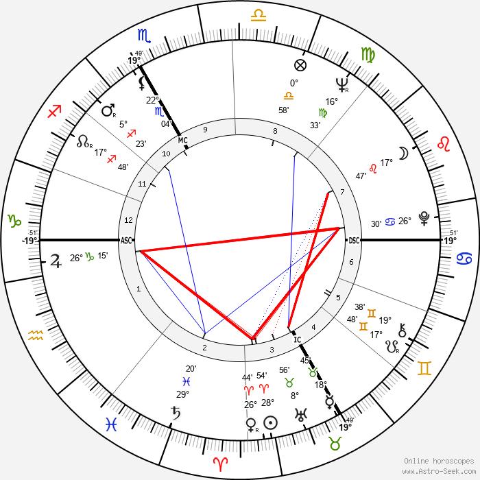 Elinor Donahue - Birth horoscope chart