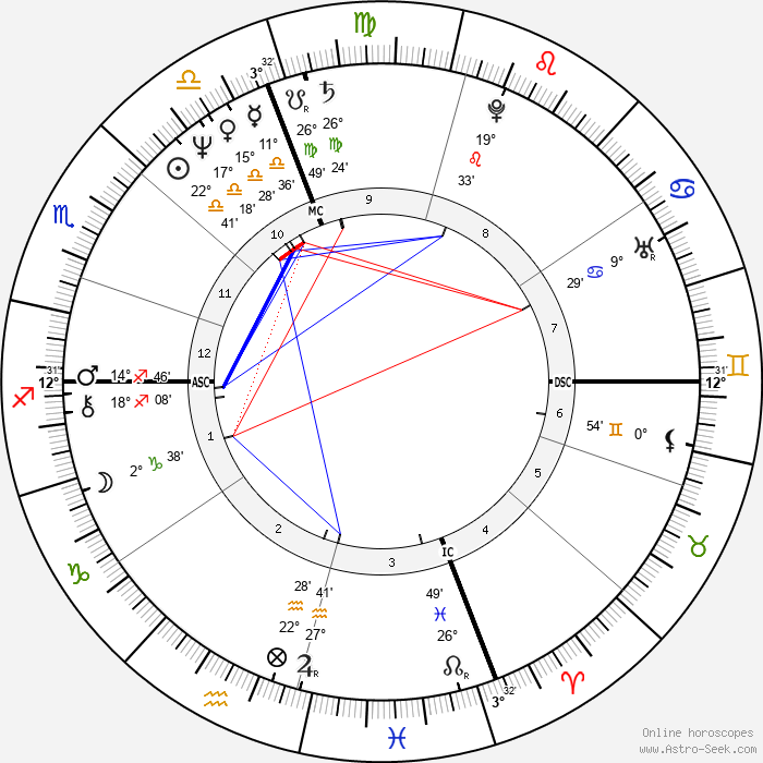 Elinor Lipman - Birth horoscope chart
