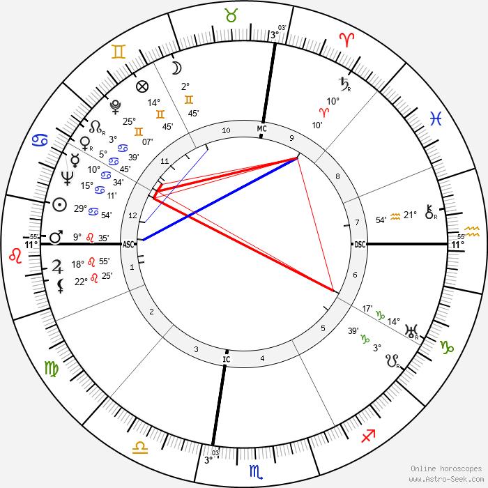 Elio Vittorini - Birth horoscope chart