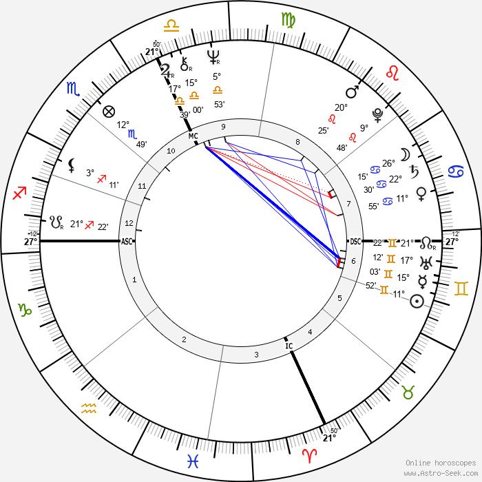 Eliot Tatelman - Birth horoscope chart