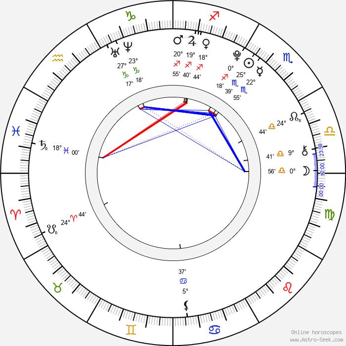 Eliott Parillaud - Birth horoscope chart