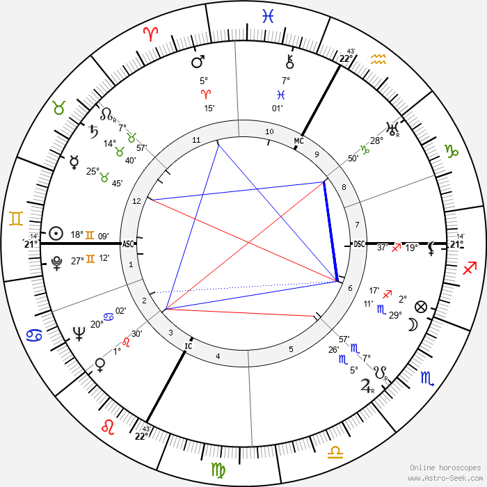Elisa Cegani - Birth horoscope chart