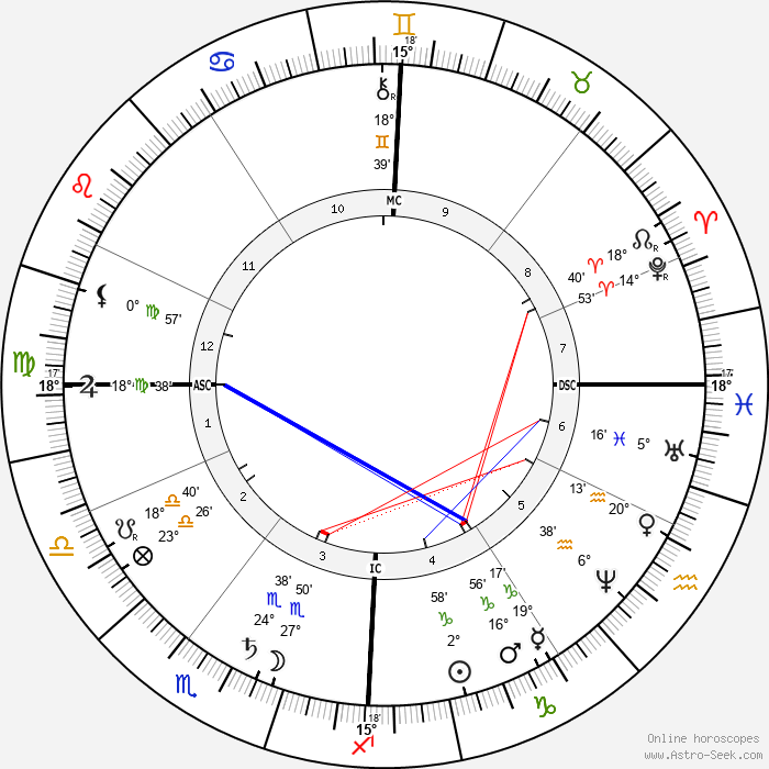 Elisabeth, Empress of Austria - Birth horoscope chart