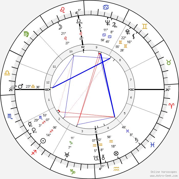 Elisabeth Höngen - Birth horoscope chart