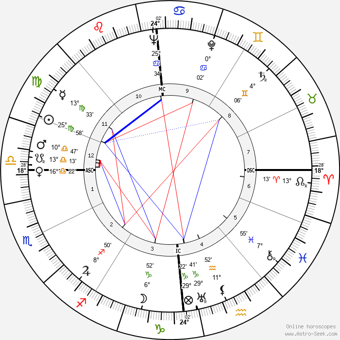 Elisabeth Schaeck - Birth horoscope chart