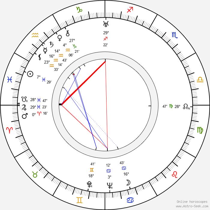 Elisabeth Welch - Birth horoscope chart