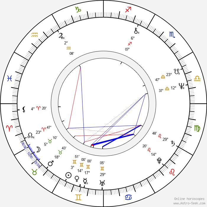 Eliška Balzerová - Birth horoscope chart