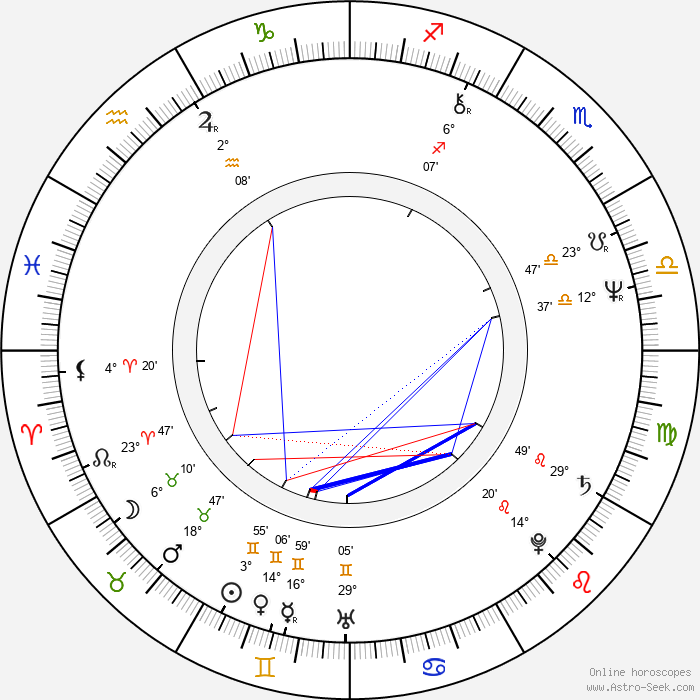 Eliška Balzerová - Birth horoscope chart