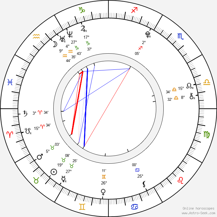 Eliška Čarnegová - Birth horoscope chart