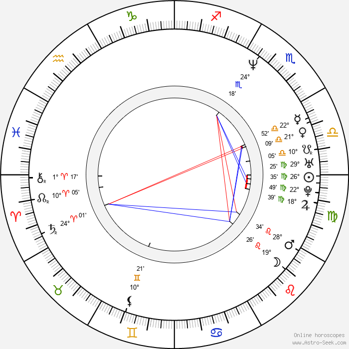 Eliška Sirová - Birth horoscope chart