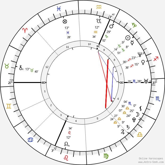 Eliza Dushku - Birth horoscope chart