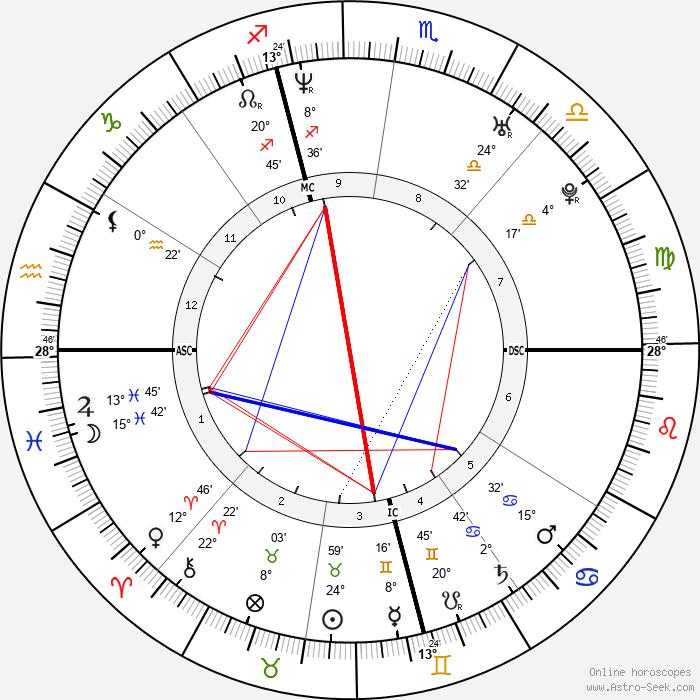 Eliza Hope Thomas - Birth horoscope chart