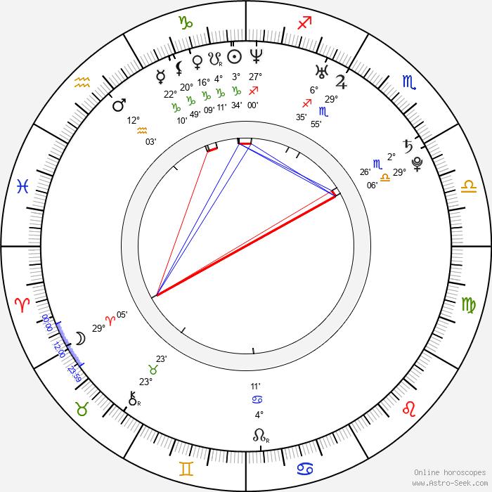 Eliza Orlins - Birth horoscope chart