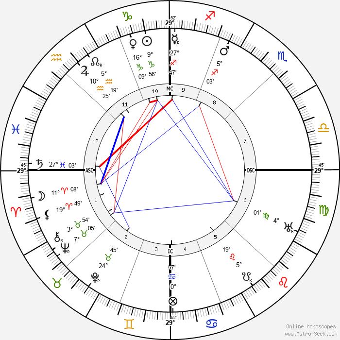 Elizabeth Arden - Birth horoscope chart