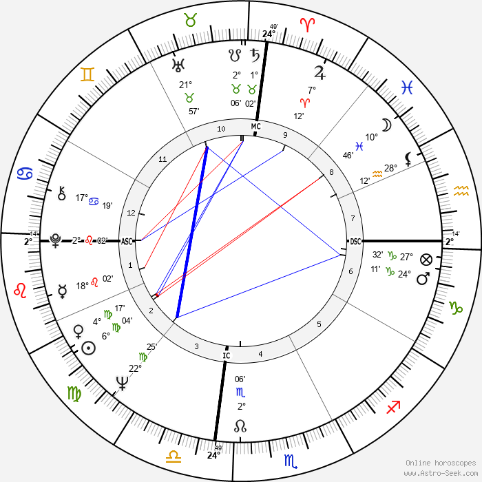 Elizabeth Ashley - Birth horoscope chart