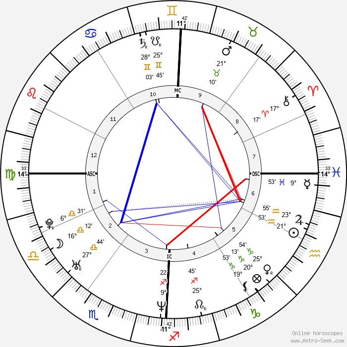 Elizabeth Banks - Birth horoscope chart