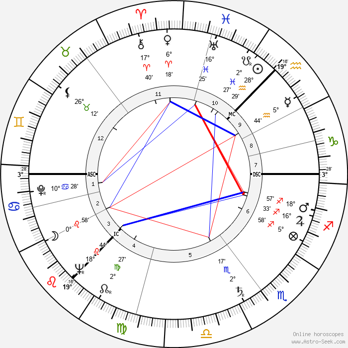 Elizabeth Bradley - Birth horoscope chart