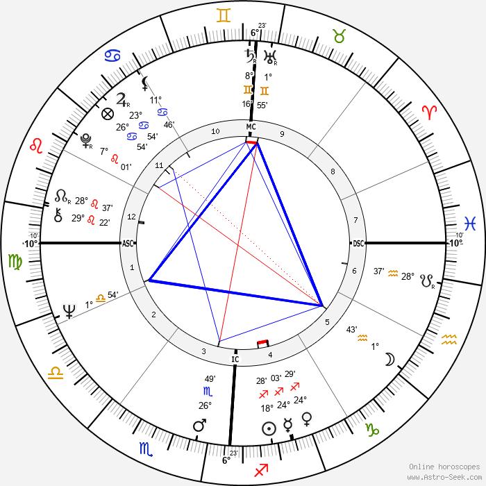 Elizabeth Condon - Birth horoscope chart