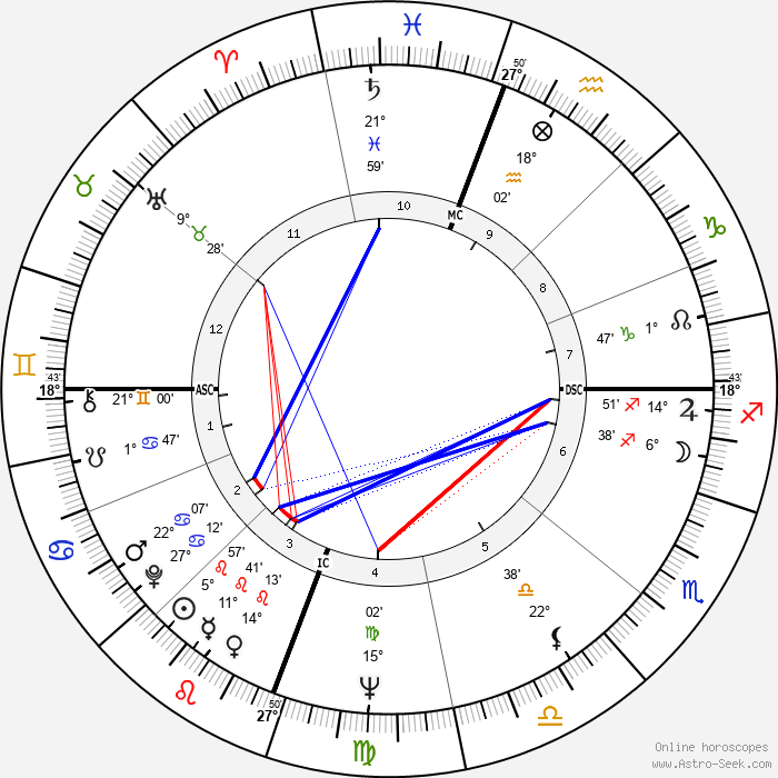 Elizabeth Dole - Birth horoscope chart