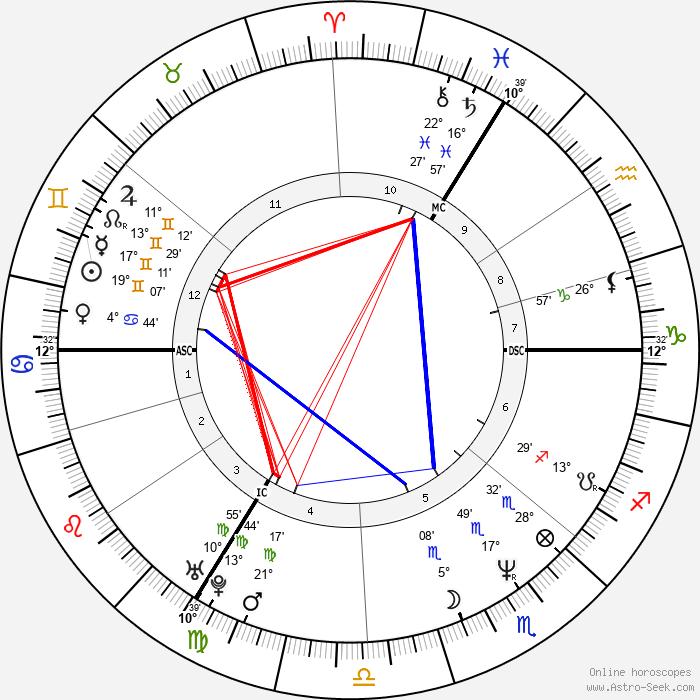 Elizabeth Hurley - Birth horoscope chart