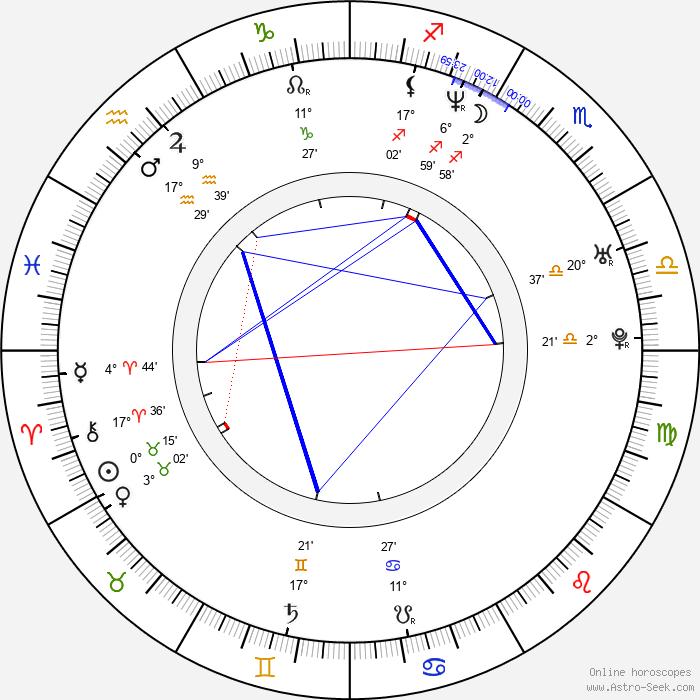 Elizabeth Jarosz - Birth horoscope chart