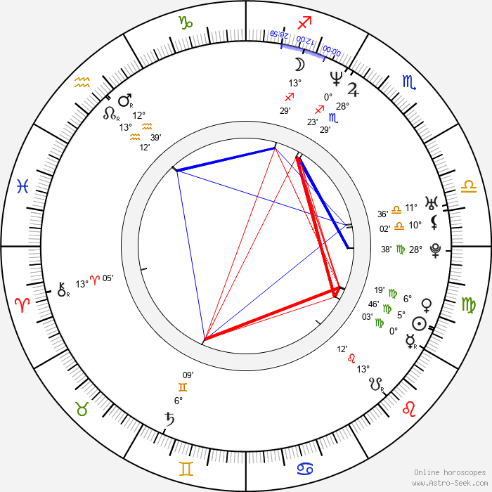 Elizabeth Logan - Birth horoscope chart