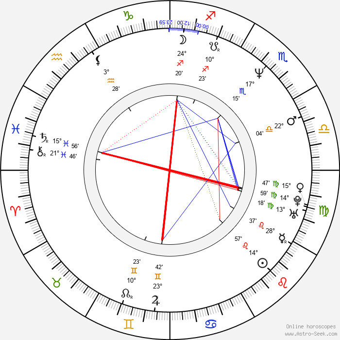 Elizabeth Manley - Birth horoscope chart
