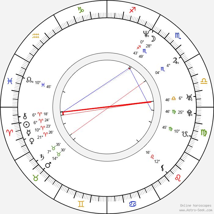 Elizabeth Mitchell - Birth horoscope chart