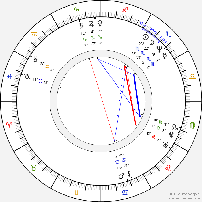 Elizabeth Perkins - Birth horoscope chart