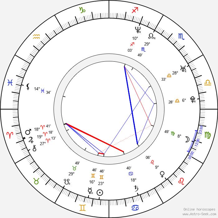 Elizabeth Reaser - Birth horoscope chart