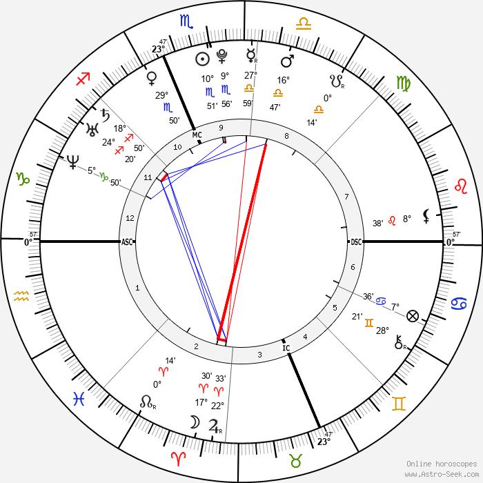 Elizabeth Smart - Birth horoscope chart