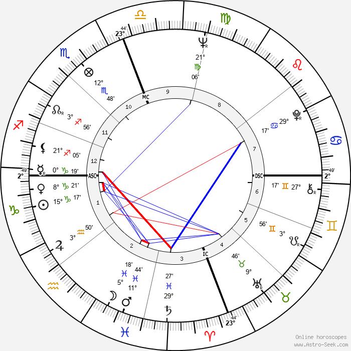 Élizabeth Teissier - Birth horoscope chart