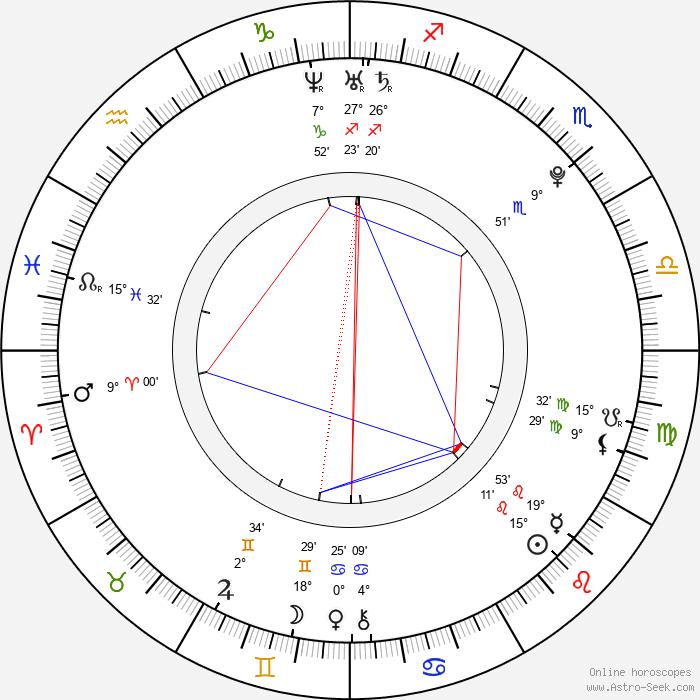 Elizaveta Kuznetsova - Birth horoscope chart