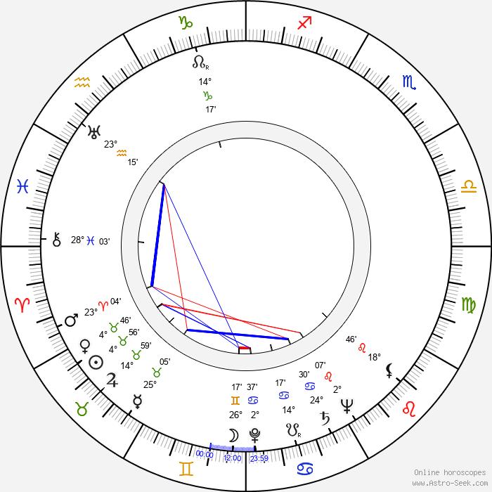 Ella Fitzgerald - Birth horoscope chart
