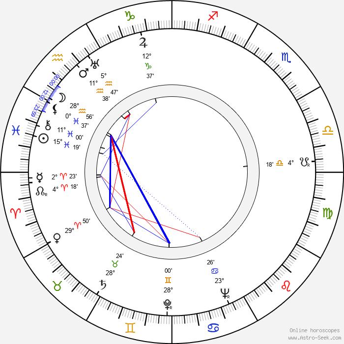 Ella Logan - Birth horoscope chart