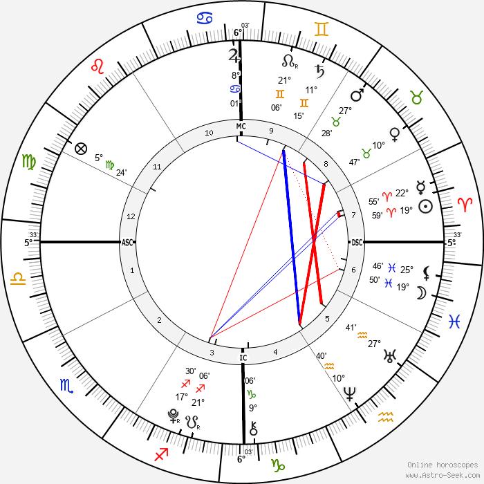 Ella Olivia Stiller - Birth horoscope chart