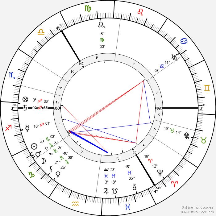 Ella Young - Birth horoscope chart