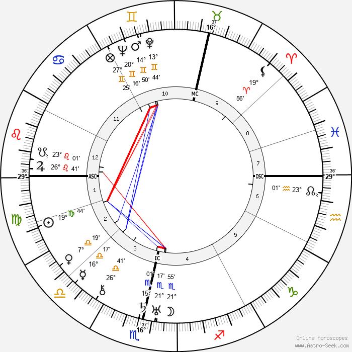 Ella Yurevna Kagan - Birth horoscope chart