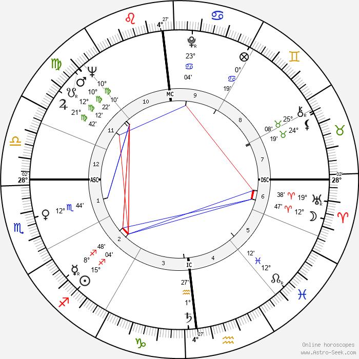 Ellen Burstyn - Birth horoscope chart
