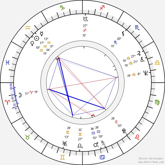 Ellen Jilemnická - Birth horoscope chart
