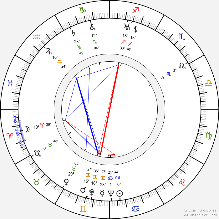 Ellen Pollock - Birth horoscope chart