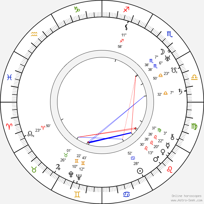 Ellen Richter - Birth horoscope chart