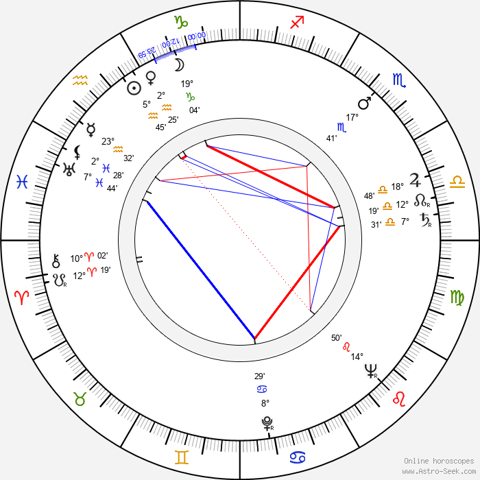 Ellen Vogel - Birth horoscope chart