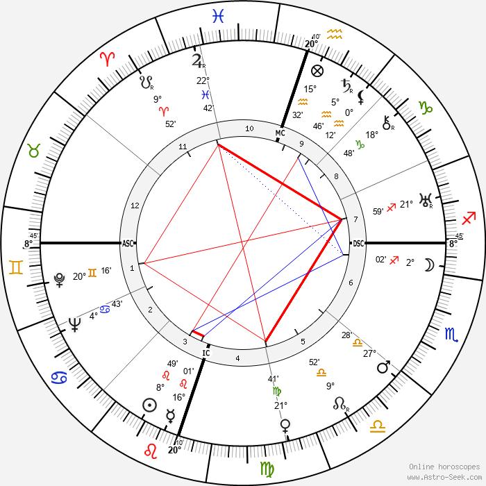 Ellen Yoakum - Birth horoscope chart