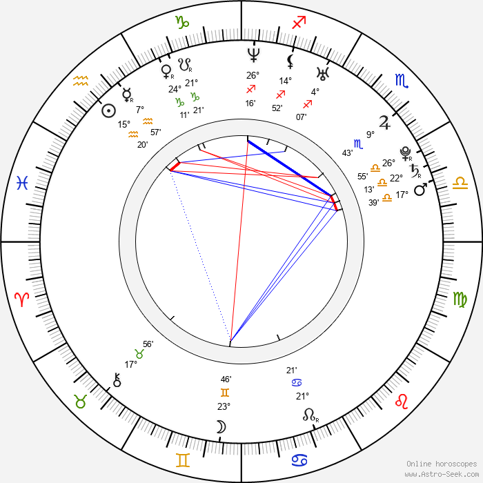 Ellie Chidzey - Birth horoscope chart