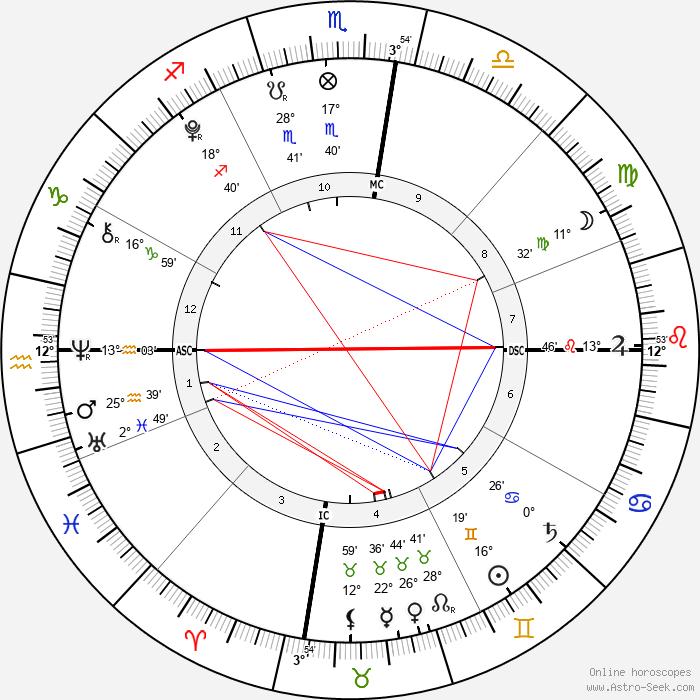 Elliott Wilde - Birth horoscope chart