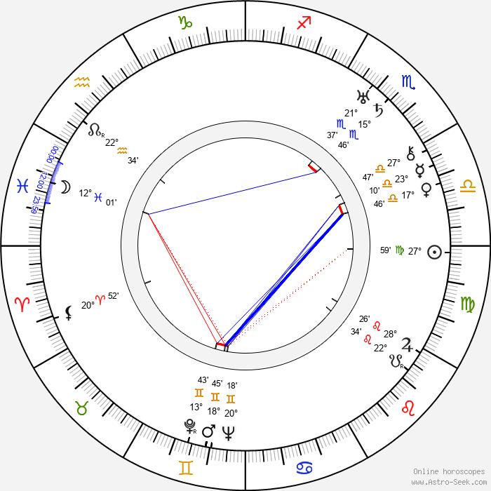 Elliott Nugent - Birth horoscope chart