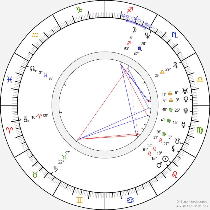 Ellory Elkayem - Birth horoscope chart